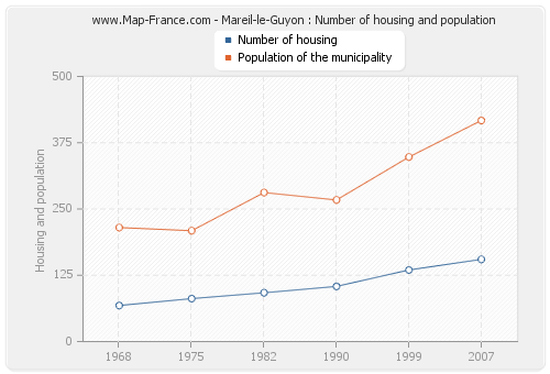 Mareil-le-Guyon : Number of housing and population