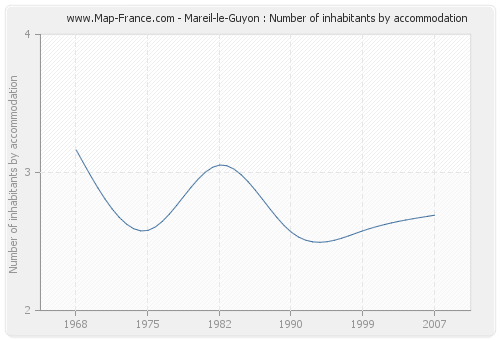 Mareil-le-Guyon : Number of inhabitants by accommodation