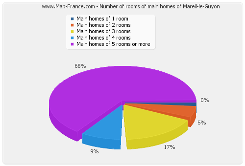 Number of rooms of main homes of Mareil-le-Guyon