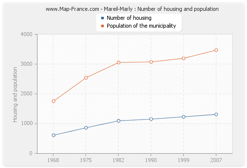 Mareil-Marly : Number of housing and population