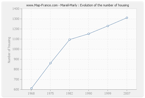 Mareil-Marly : Evolution of the number of housing