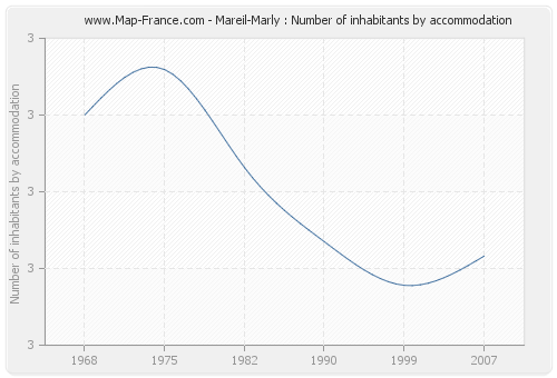 Mareil-Marly : Number of inhabitants by accommodation