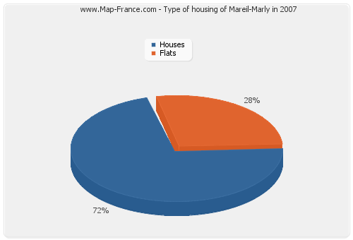 Type of housing of Mareil-Marly in 2007