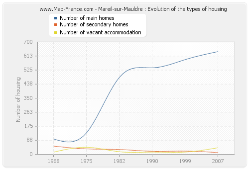 Mareil-sur-Mauldre : Evolution of the types of housing