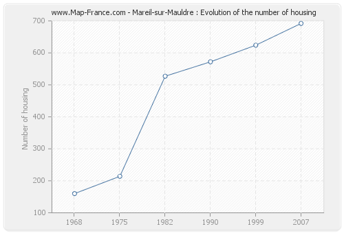 Mareil-sur-Mauldre : Evolution of the number of housing