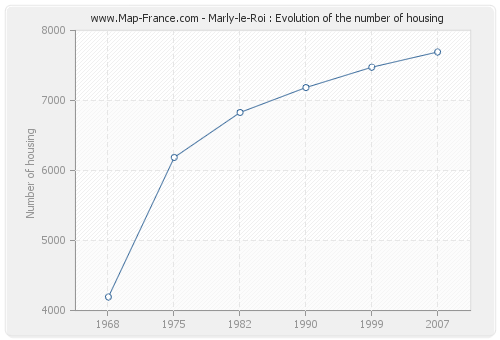 Marly-le-Roi : Evolution of the number of housing