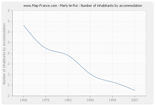 Marly-le-Roi : Number of inhabitants by accommodation