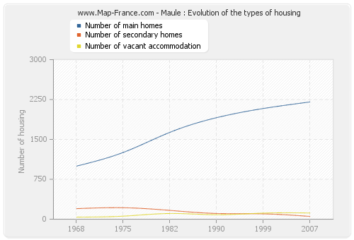 Maule : Evolution of the types of housing