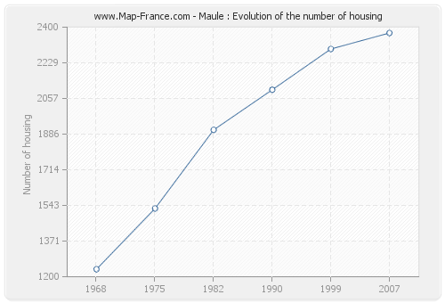 Maule : Evolution of the number of housing