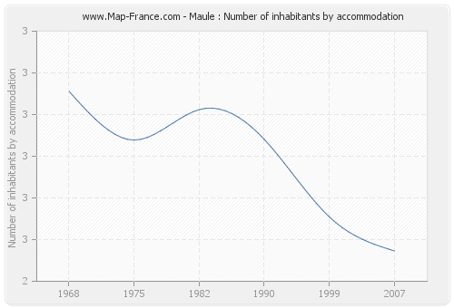 Maule : Number of inhabitants by accommodation