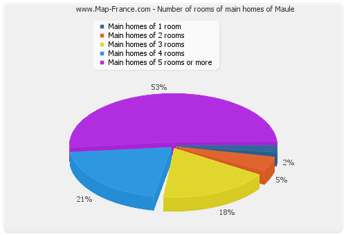 Number of rooms of main homes of Maule