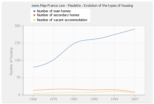 Maulette : Evolution of the types of housing