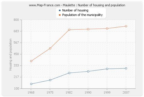 Maulette : Number of housing and population