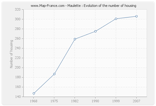 Maulette : Evolution of the number of housing