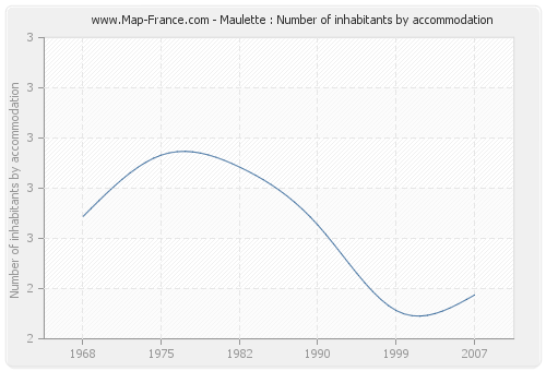 Maulette : Number of inhabitants by accommodation