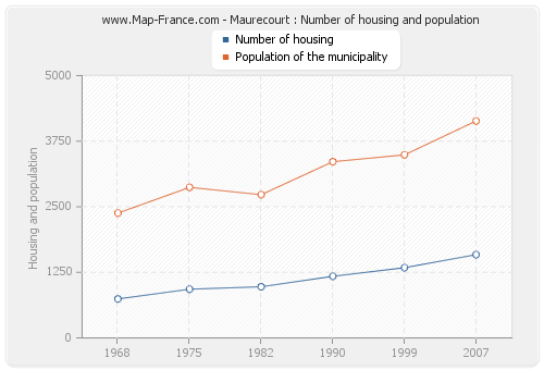 Maurecourt : Number of housing and population