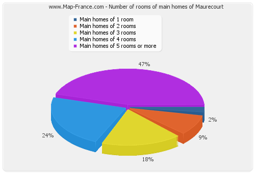 Number of rooms of main homes of Maurecourt