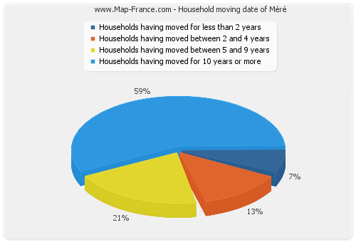 Household moving date of Méré