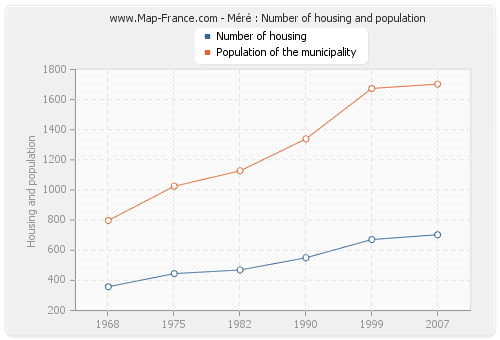 Méré : Number of housing and population