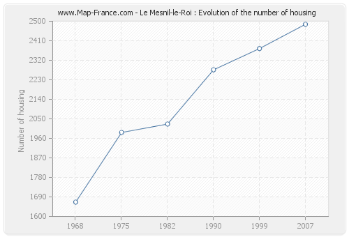 Le Mesnil-le-Roi : Evolution of the number of housing