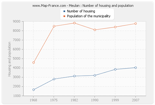 Meulan : Number of housing and population