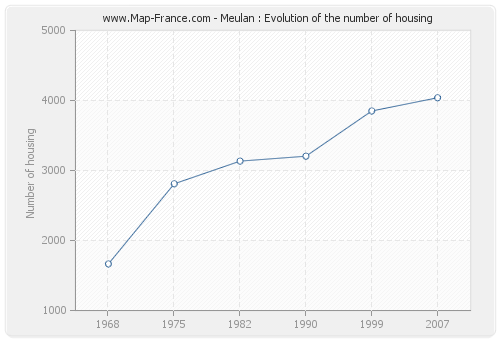Meulan : Evolution of the number of housing