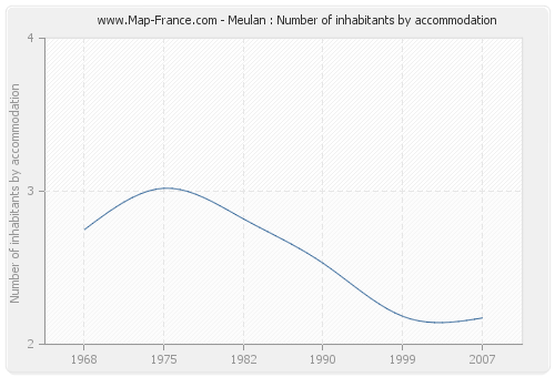 Meulan : Number of inhabitants by accommodation