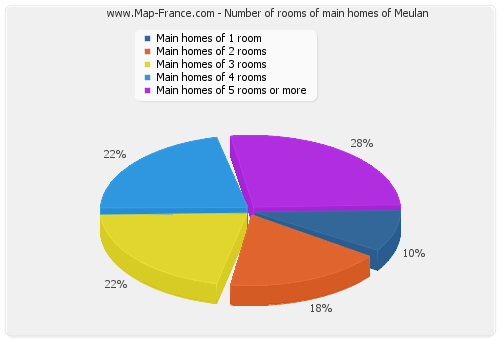 Number of rooms of main homes of Meulan