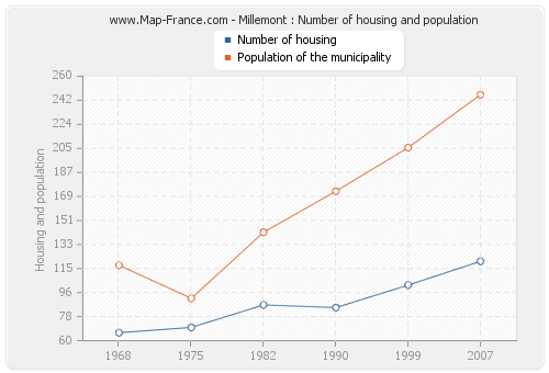 Millemont : Number of housing and population