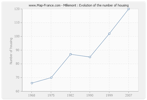 Millemont : Evolution of the number of housing
