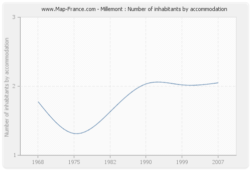 Millemont : Number of inhabitants by accommodation