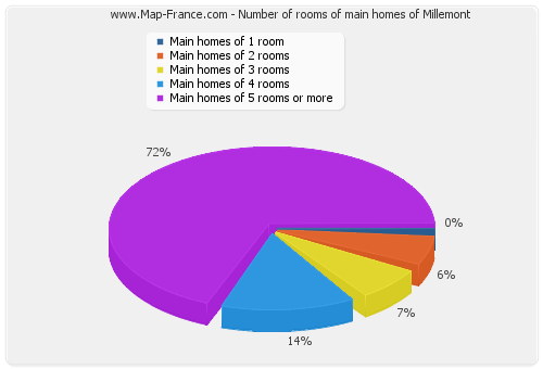 Number of rooms of main homes of Millemont