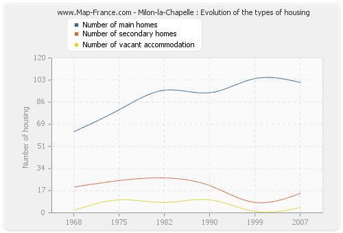 Milon-la-Chapelle : Evolution of the types of housing