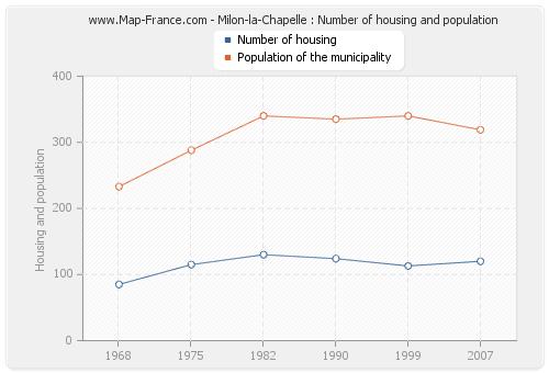 Milon-la-Chapelle : Number of housing and population