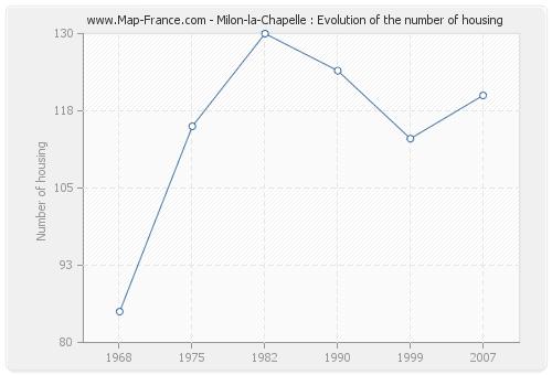 Milon-la-Chapelle : Evolution of the number of housing