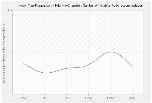 Milon-la-Chapelle : Number of inhabitants by accommodation