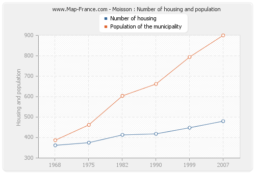 Moisson : Number of housing and population