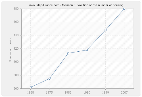 Moisson : Evolution of the number of housing