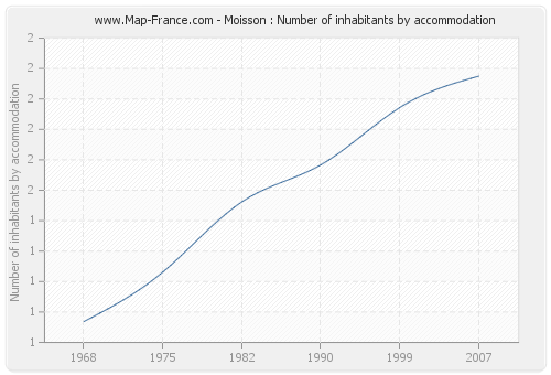 Moisson : Number of inhabitants by accommodation