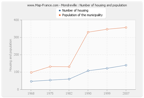 Mondreville : Number of housing and population