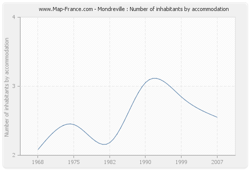 Mondreville : Number of inhabitants by accommodation