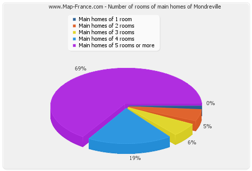 Number of rooms of main homes of Mondreville