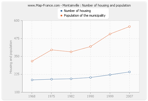 Montainville : Number of housing and population