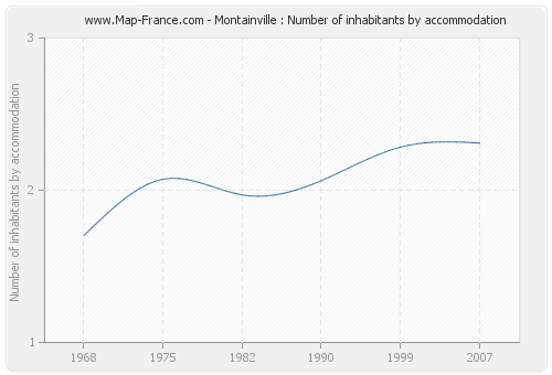 Montainville : Number of inhabitants by accommodation