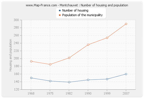 Montchauvet : Number of housing and population
