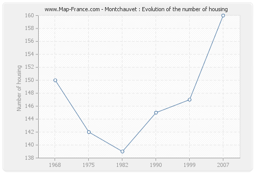 Montchauvet : Evolution of the number of housing