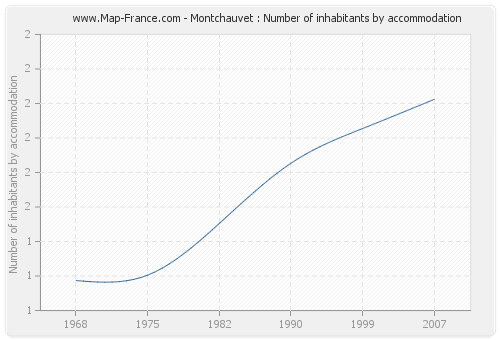 Montchauvet : Number of inhabitants by accommodation
