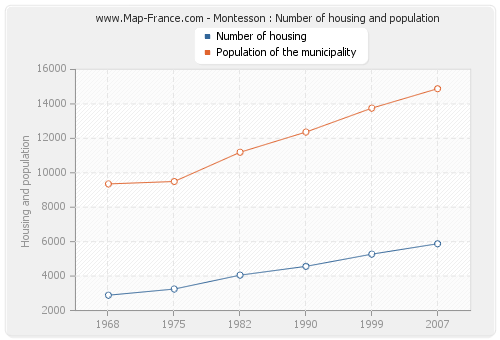 Montesson : Number of housing and population