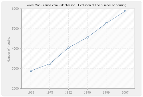 Montesson : Evolution of the number of housing