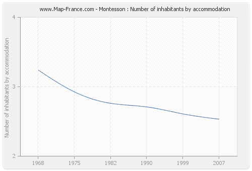 Montesson : Number of inhabitants by accommodation